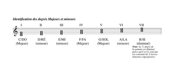 Méthode harmonisation et improvisation, Chapitre 2 Construction des accords